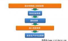 国企收购施工资质流程
