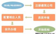 如何办理公司资质:新办建筑资质办理流程