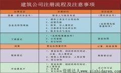建筑公司注册流程及注意事项