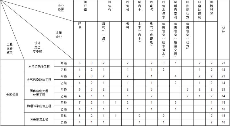 环境工程专项设计主要专业技术人员配备表